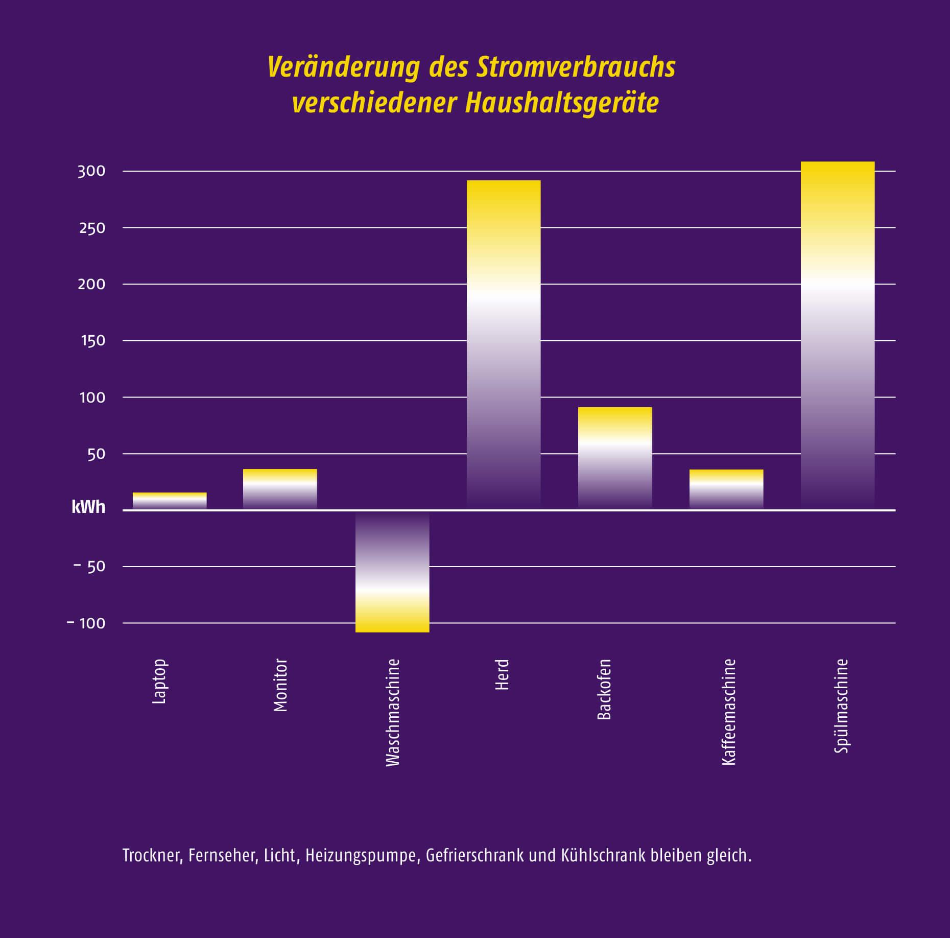 Höherer Stromverbrauch durch Corona - Veränderung des Stromverbrauchs verschiedener Geräte eines 4-Personen-Musterhaushalts