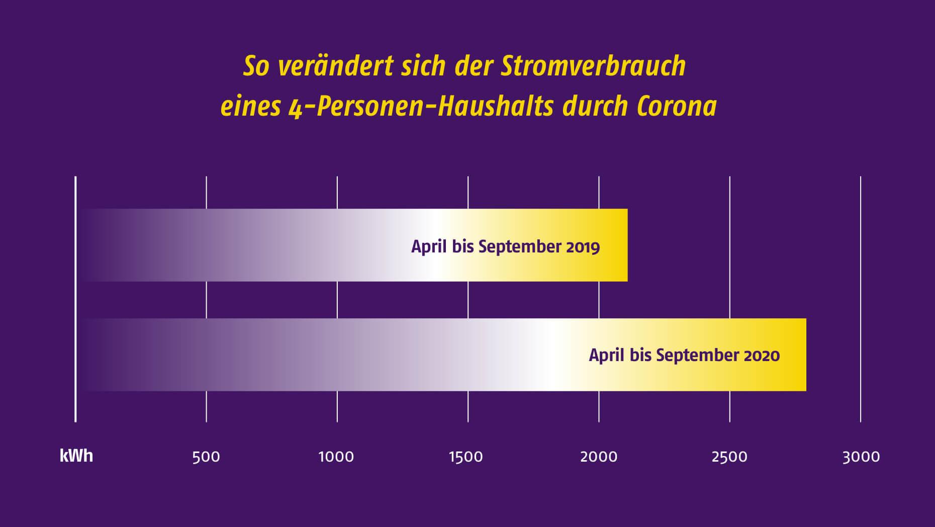 Höherer Stromverbrauch durch Corona - Entwicklung eines 4-Personen-Musterhaushalts