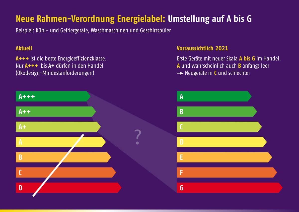 Energieeffizienz-Klassen ab Frühjahr 2021 - (c) enbausa.de