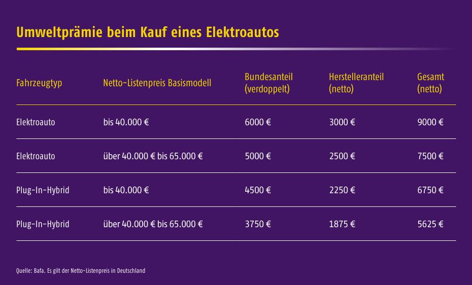Förderung Elektroauto: Umweltprämie beim Kauf eines Elektroautos - Quelle: Bafa
